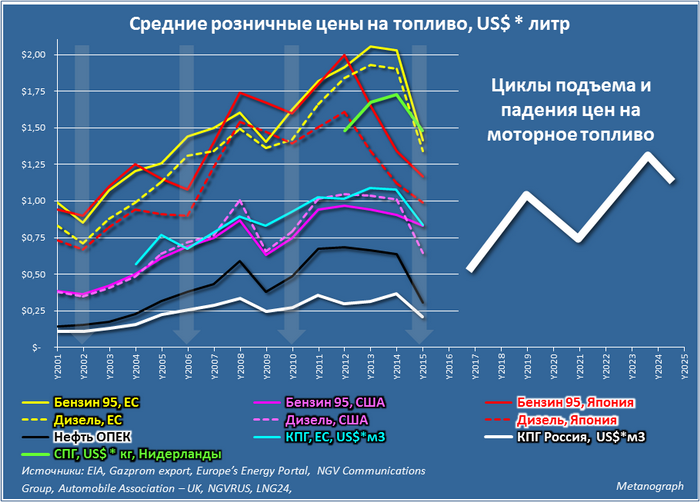 065_FuelPrices_2001_2015.png
